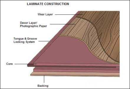A Little F.Y.I. About Laminate Flooring