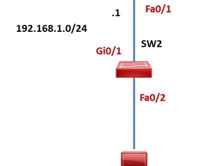 LAB : Basic Router Configuration
