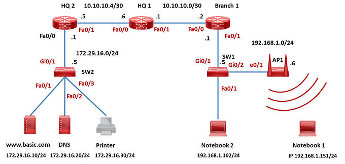 LAB : Static Route Configuration