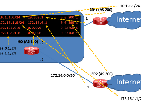 Lab Configuring BGP & Route Filter