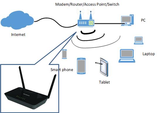 Network คืออะไร มาทำความรู้จักกับคำว่า Network ในระดับต่างๆ