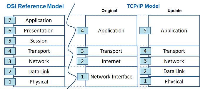 OSI & TCP IP Model