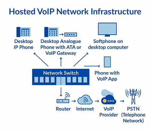 Hosted-VoIP-Infrastructure-768x672.png