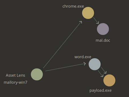 Grapl's Detection Story - Graph Analyzers, Risk, and Lenses