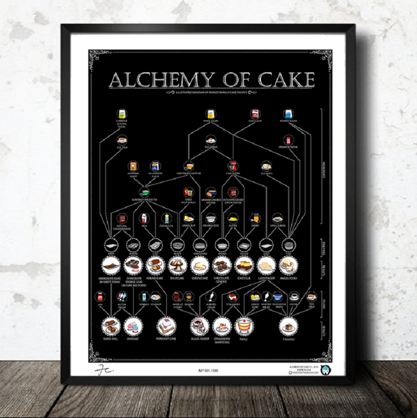 Alchemy of Cake