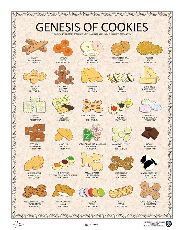 Genesis of Cookies LIGHT