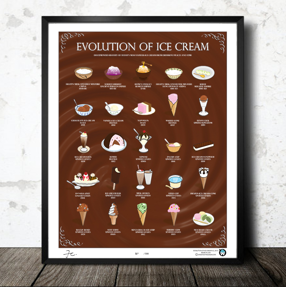 Evolution of Ice Cream