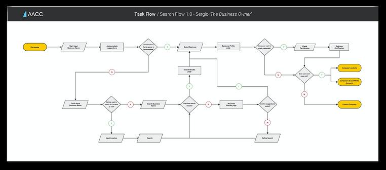 Task Flow 1.2.png