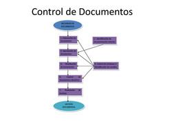 Control Documental