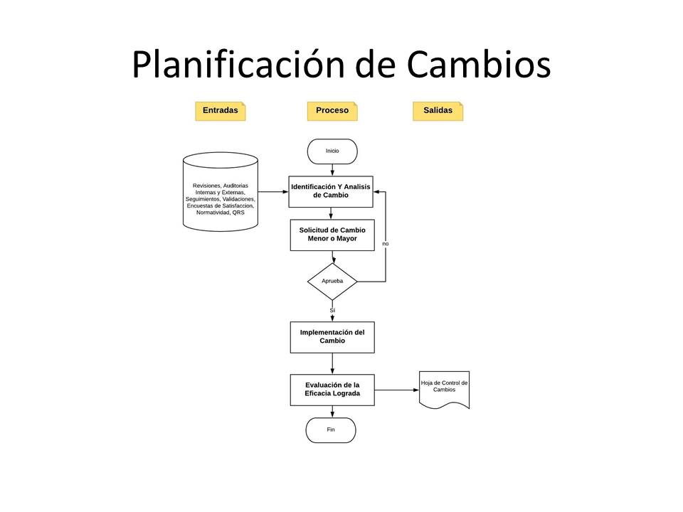 Planificación de Cambios