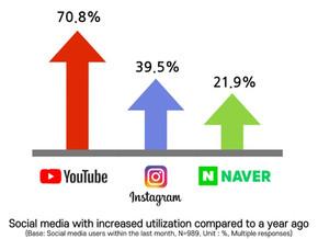 SNS usage behavior in Korea (Q1)