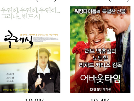 [People Insight] Movie Growth Hacking two points in Korea