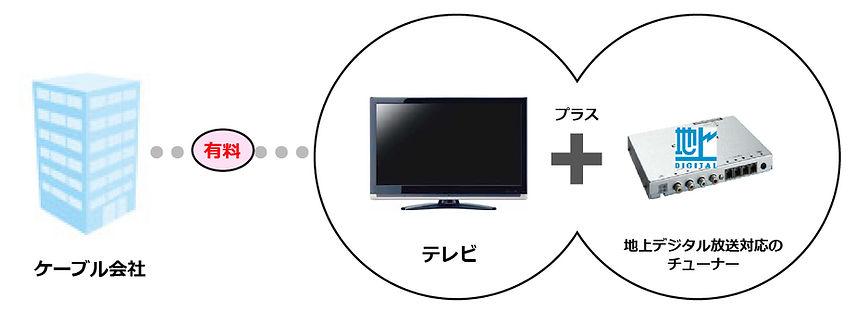 ケーブルテレビ工事