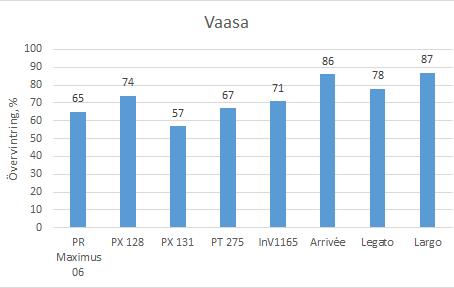 Höstrybs övervintrar bra i Finland