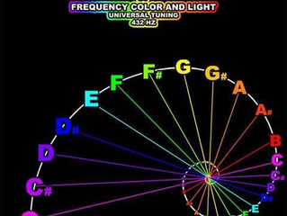 Fibonacci putting it all together !