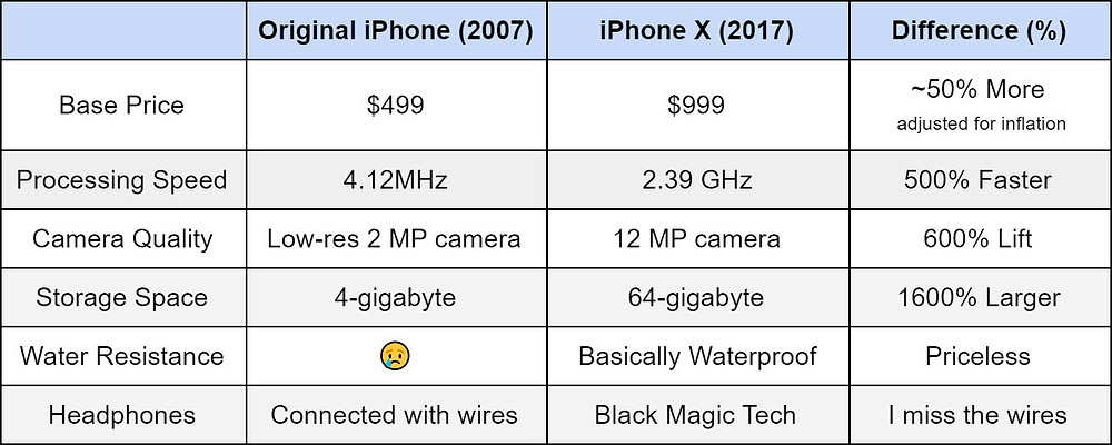 iphone inflation chart over time