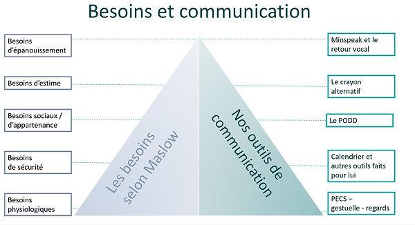 besoinscommunication.jpg