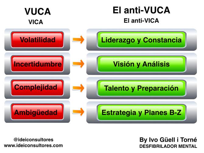 Del VUCA a como vivir el VUCA