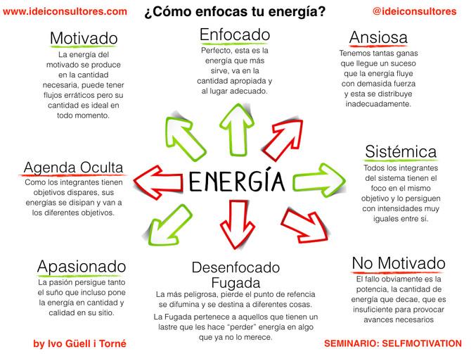 ¿Cómo enfocas tu energía?