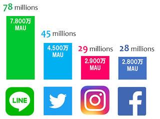 INSTAGRAM accède à la 3ème place des réseaux sociaux au Japon