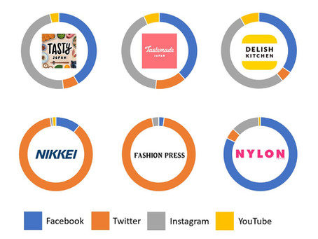 Les médias les plus influents sur les réseaux sociaux au Japon en 2020