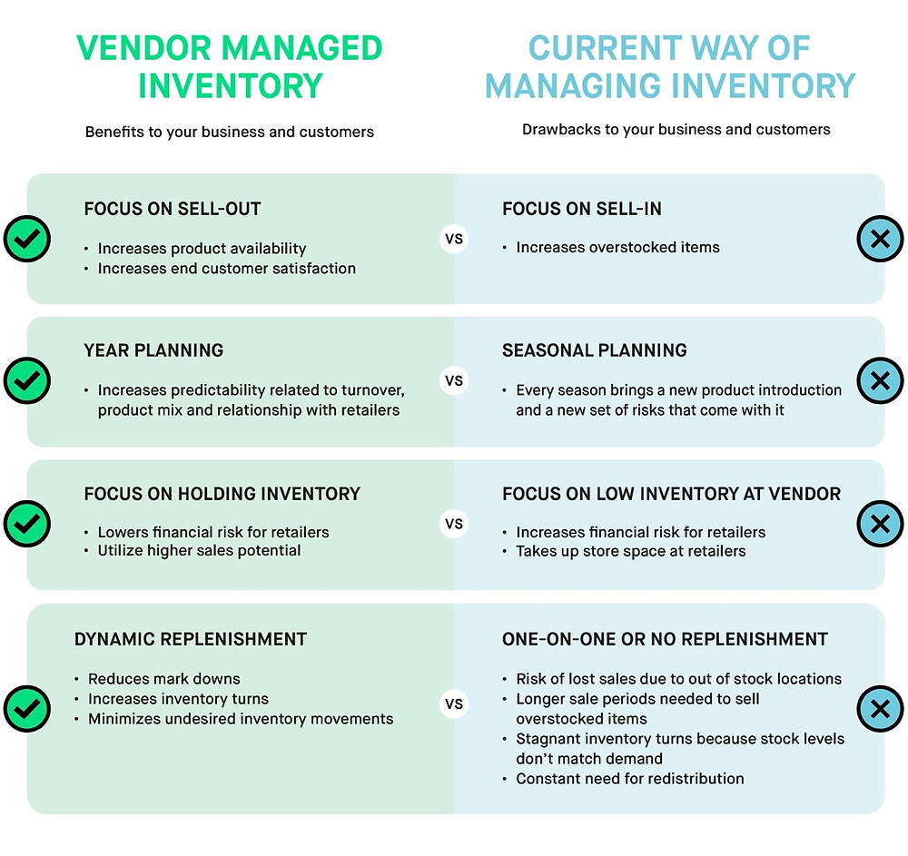 Overview of the benefits of Vendor Managed Inventory