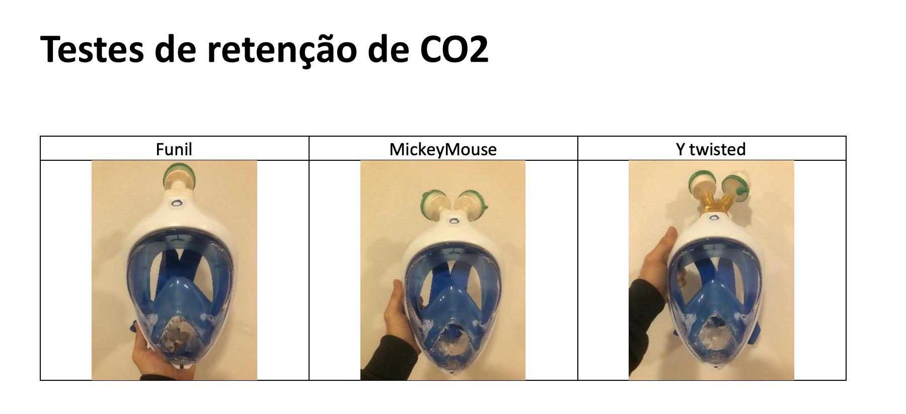 Testes de retenção de CO2