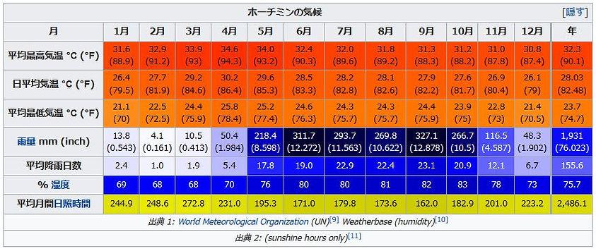 ホーチミン気候.JPG