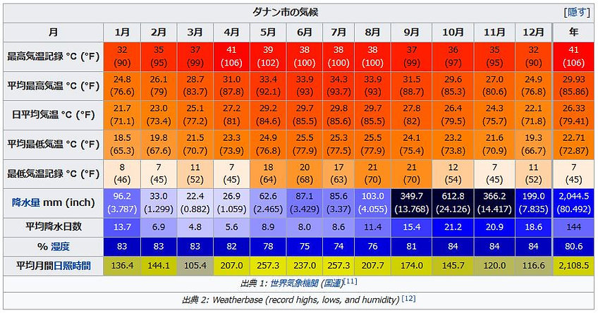 ダナン気候.JPG