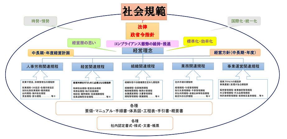 規程体系図  201902版.jpg