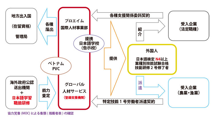 登録支援フロー-日本語.jpg