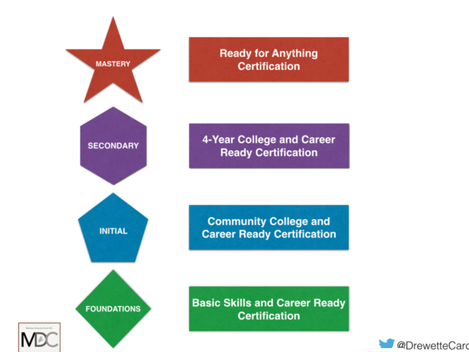 Beyond Outside the Box: A Different Look at Proficiency Based Diplomas