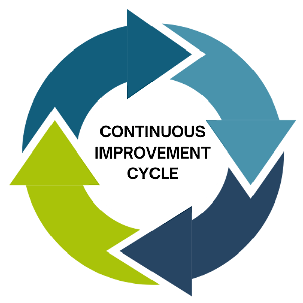 CONTINUOUS IMPROVEMENT CYCLE (4).png