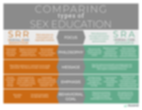 Comparing-Types-of-Sex-Education.png