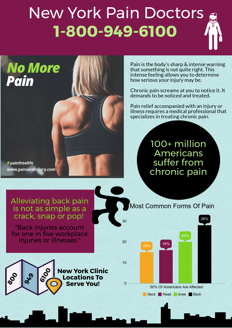Chronic Pain Facts & Stats