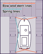 bow and stern line guide
