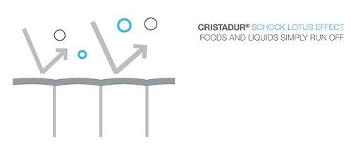 Cristadur