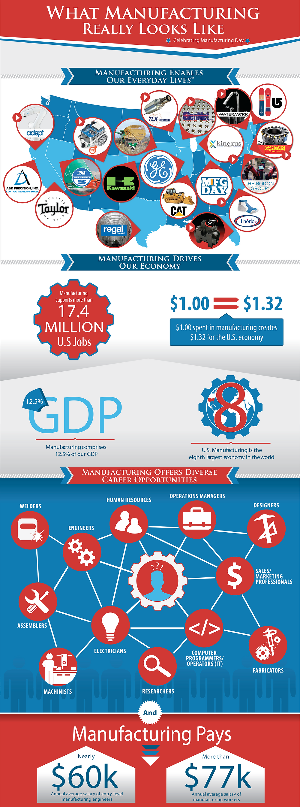MFG DAY INFO GRAPHIC.png