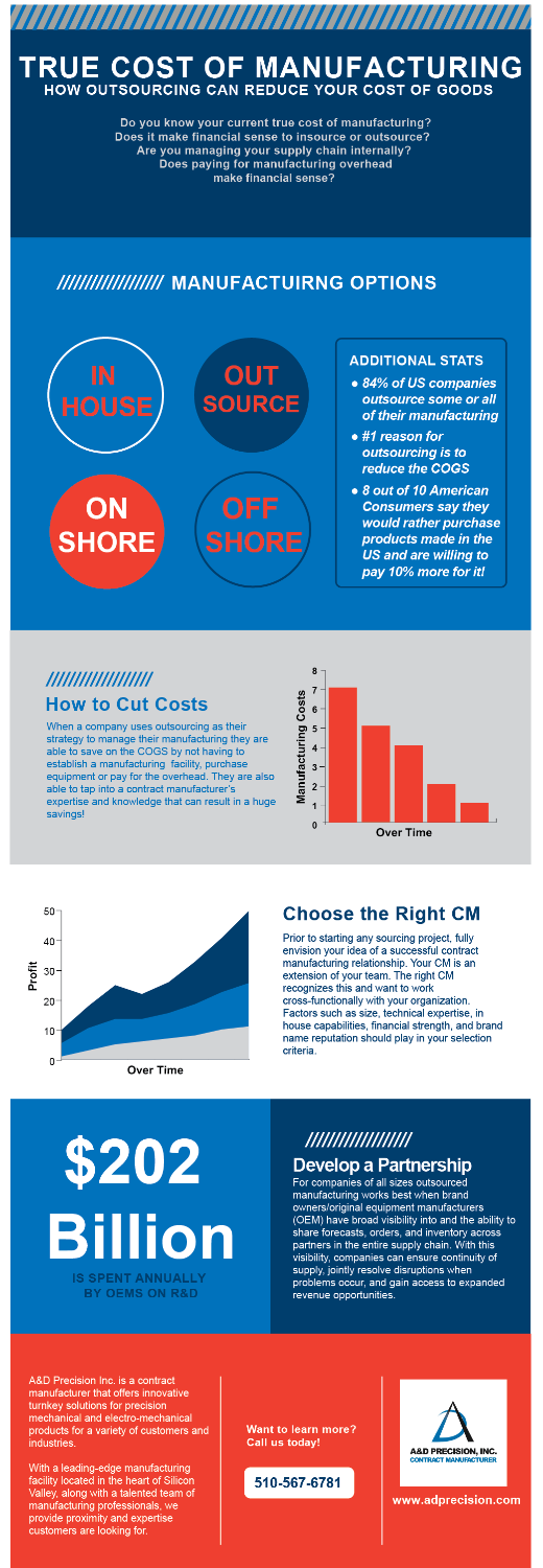 True Cost of Manufacturing. How outsourcing can reduce your cost of goods.