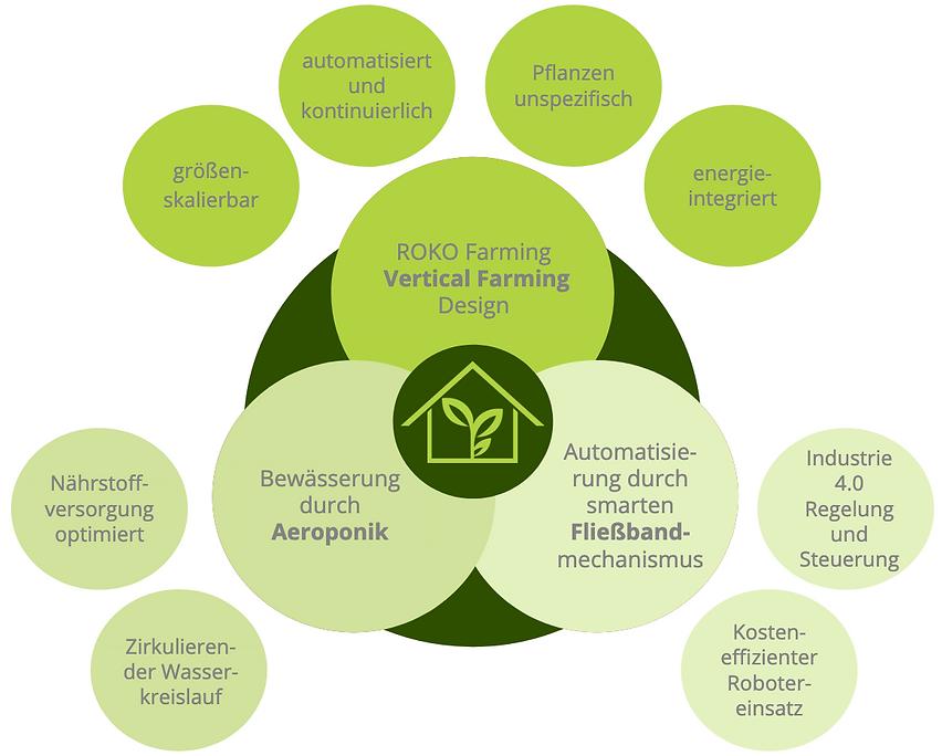 ROKO Farming Technologie Vertical Farming