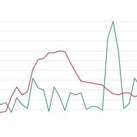 Um mês de Coronavírus em gráficos - Parte 1
