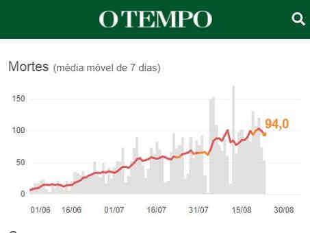 O Tempo - 12/08/2020