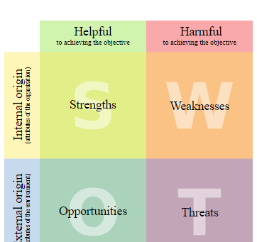 How to do a SWOT analysis