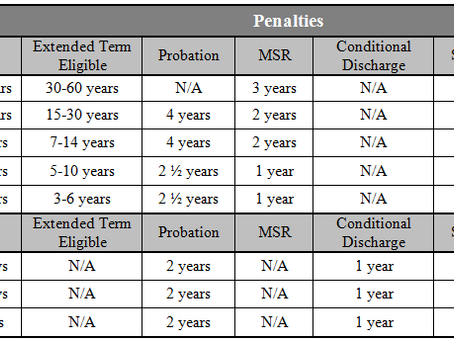 Illinois Criminal Penalties