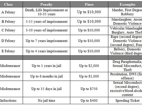 Missouri Criminal Penalties