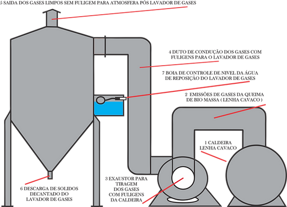 Lavador de gases.png