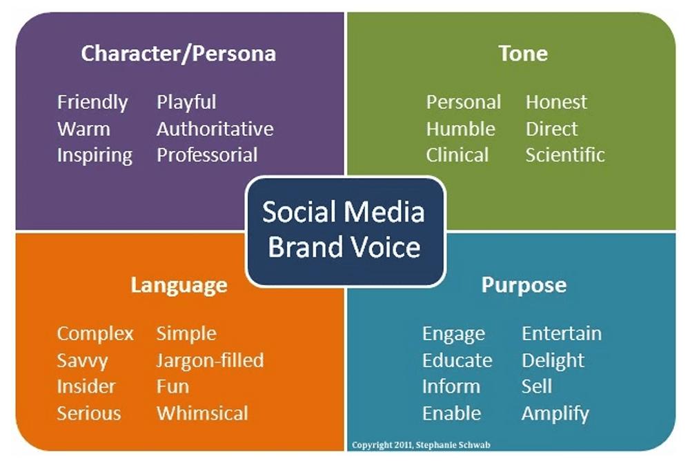 Evie Studios social media brand voice diagram
