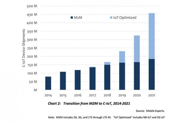 Transition from M2M to IoT