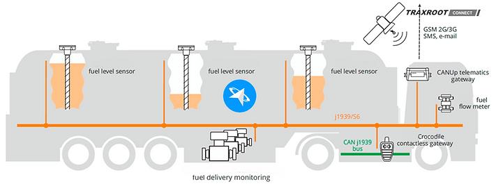 Fuel monitoring truck Traxroot