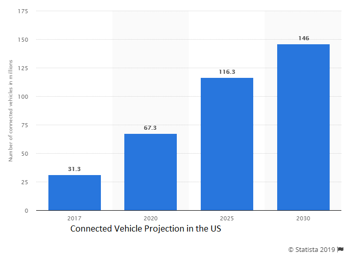 Connected vehicle projection in the US